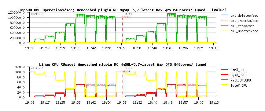 Read Only QPS from InnoDB Memcached