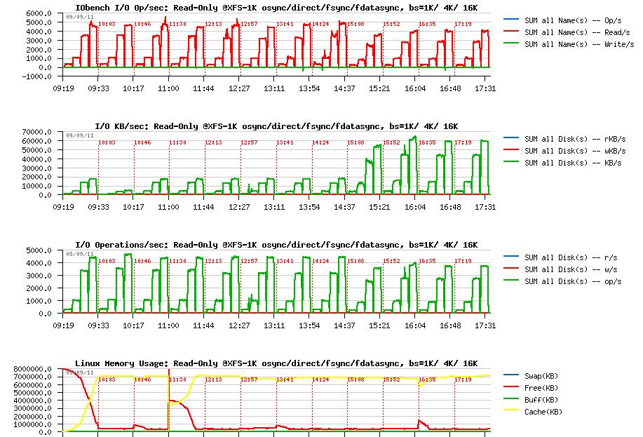 DimitriK's (dim) Weblog : MySQL Performance: Linux I/O