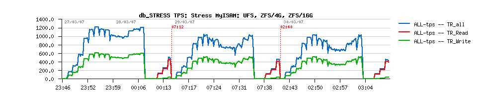 Database Performance and Scalability with db_STRESS Benchmark @T2000